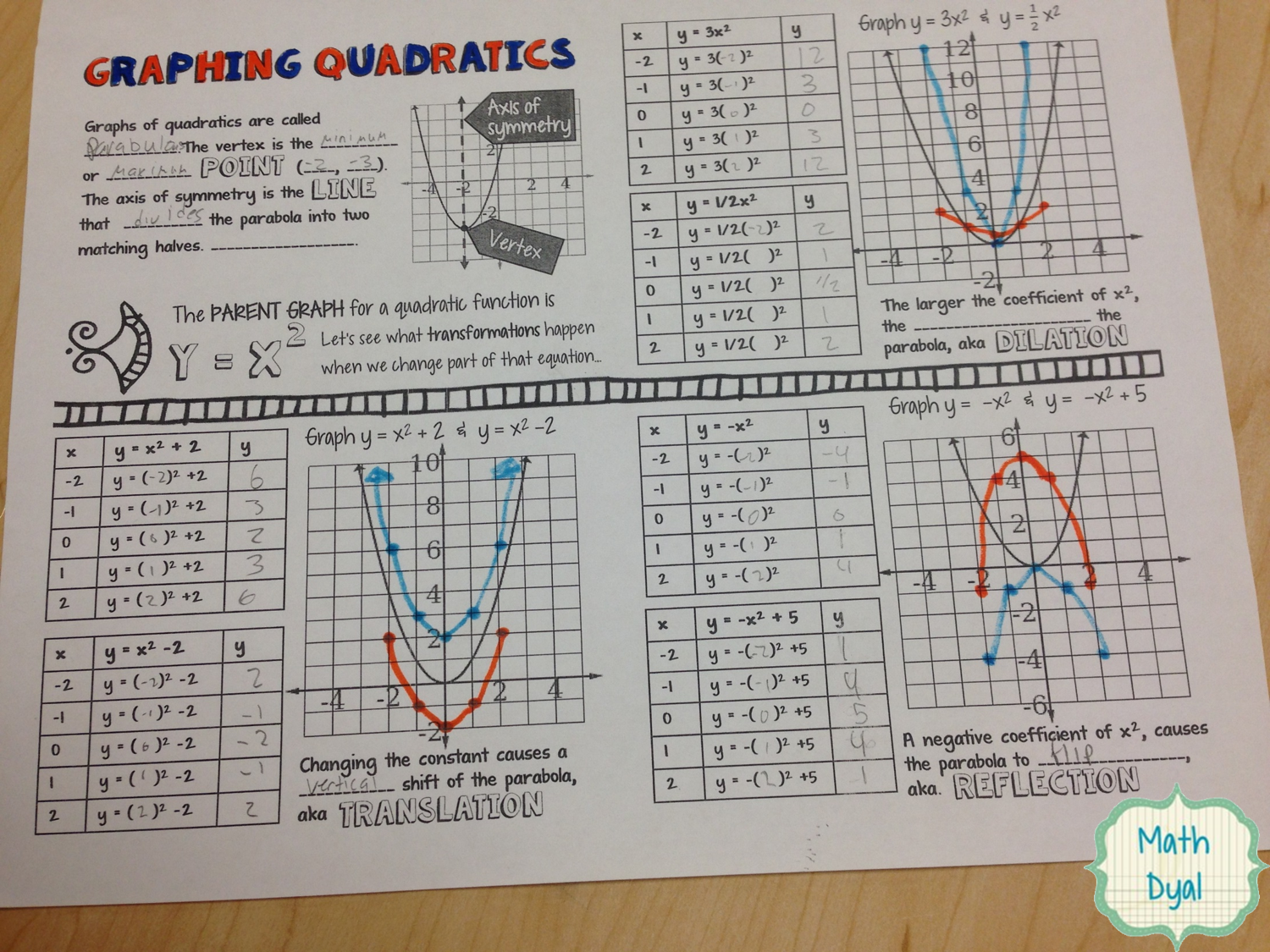 Graphing Quadratics And Discovering Transformations Of Parabolas Math Dyal