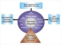 Web applications......