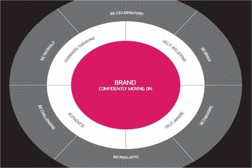 brand positioning values