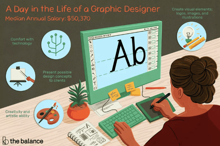 Graphic Designer Job Description Salary Skills Amp More In 2020 Graphic Designer Job Animation Institute Graphic Design