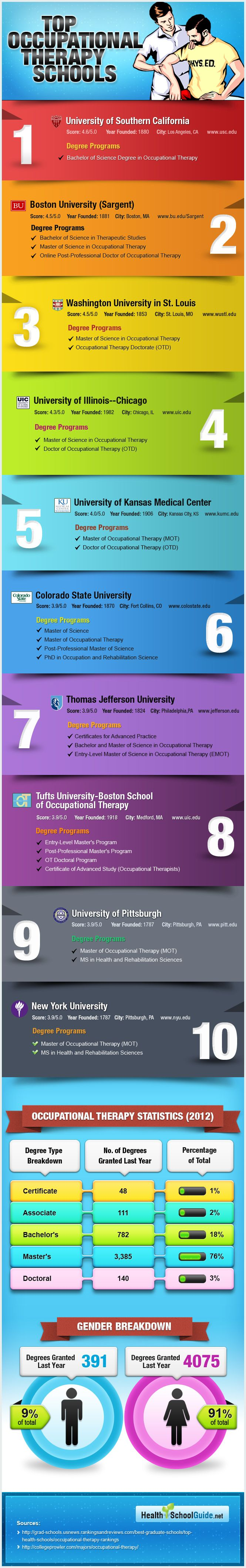 Top Ranked Occupational Therapy Schools Colleges In Us Occupational Therapy Schools Occupational Therapy Child Therapy Tools