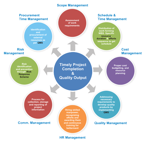 managing project quality and project risk The project management team will need to develop a quality policy for the project regardless of the origin of the quality policy, the project management team is responsible for ensuring that the project stakeholders are fully aware of it (eg.