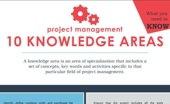 Project Management Knowledge Areas 101 Office Project Management