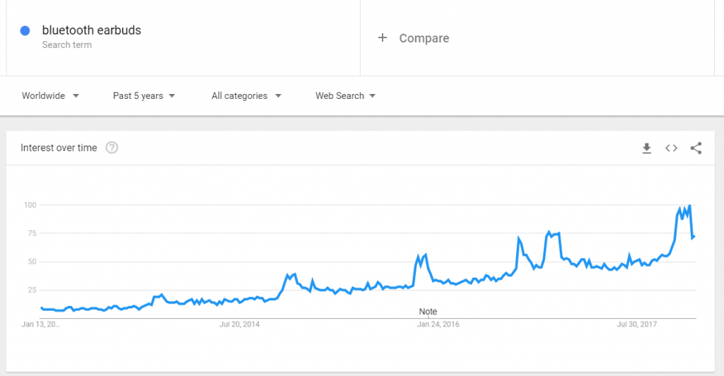 19 Trending Product Ideas That Require Minimal Investment Investing Google Trends Things To Sell
