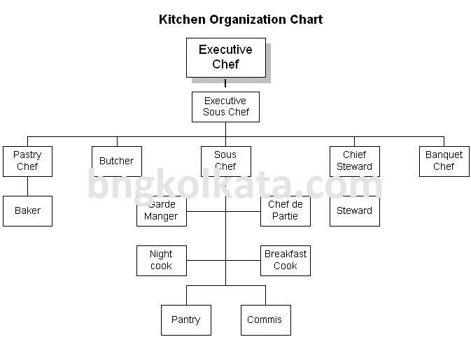 Pin By Belinda On Organisational Charts Kitchen