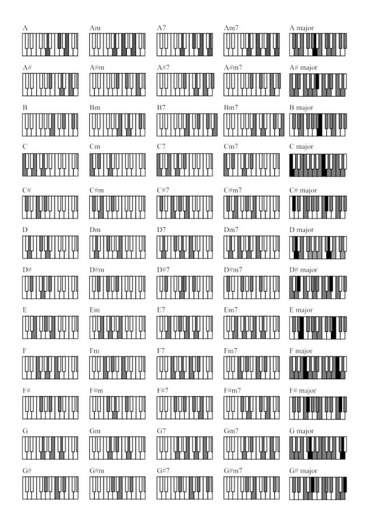The Piano Chord Book Image collections - piano chord chart with ...