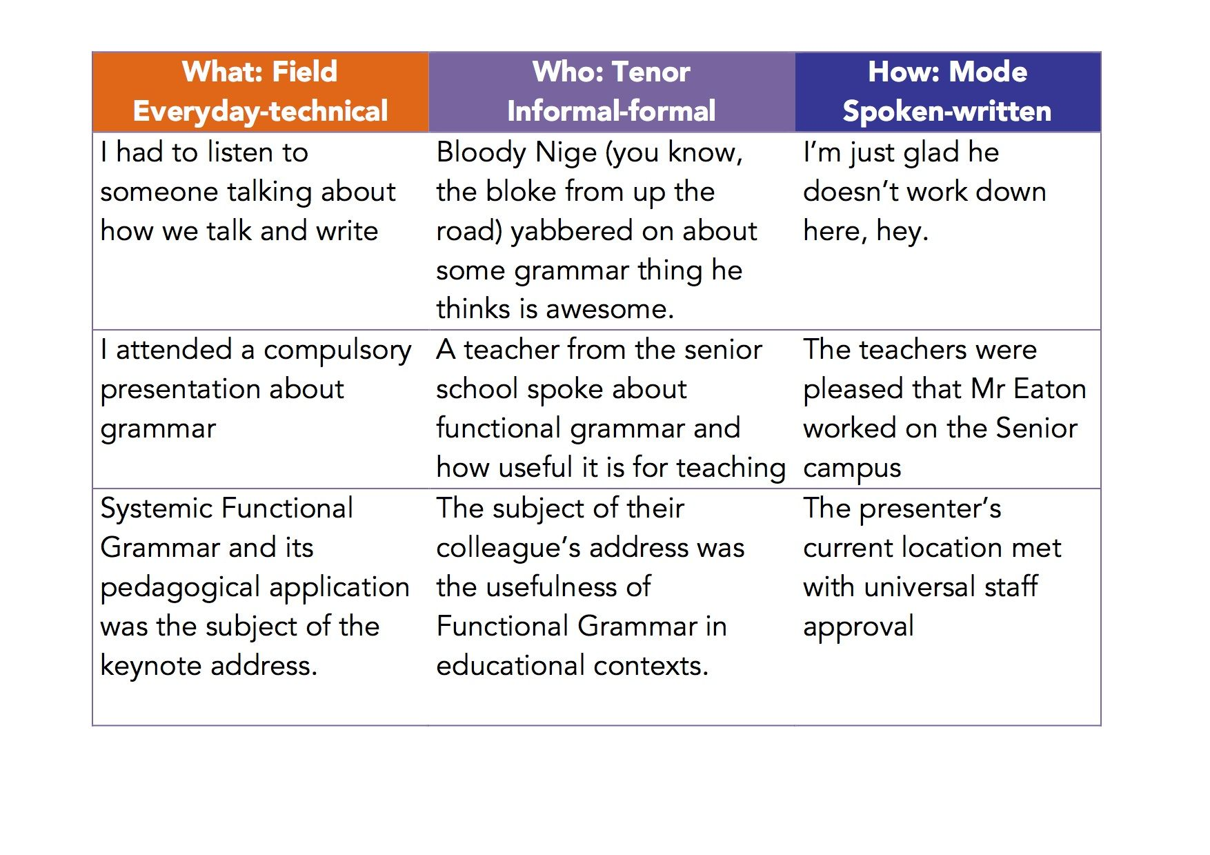 field mode tenor Field, tenor & mode of texts discover ideas about teaching english field, tenor & mode of texts teaching english curriculum purpose fields advertising texts.