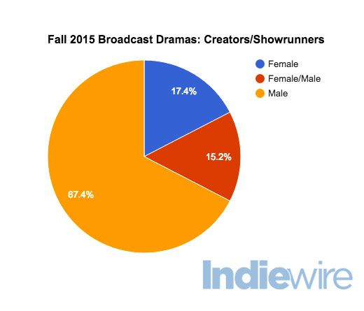 Gender Breakdowns Creators This Pie Chart Shows How The Number Of