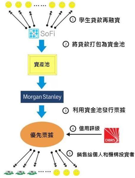 策略評析 Fintech金融科技新創公司 二 Sofi 科技產業資訊室 Morgan Stanley Chart