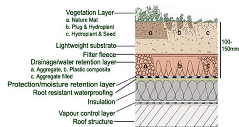 The Only Severe Downsides Of Having Greenroofs In A Desert Climate Are Cost Of Installing It And Then The Water Green Roof Desert Environment Off Grid Living