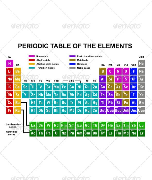 Periodic Table Of Elements  Periodic Table Font Logo And Fonts