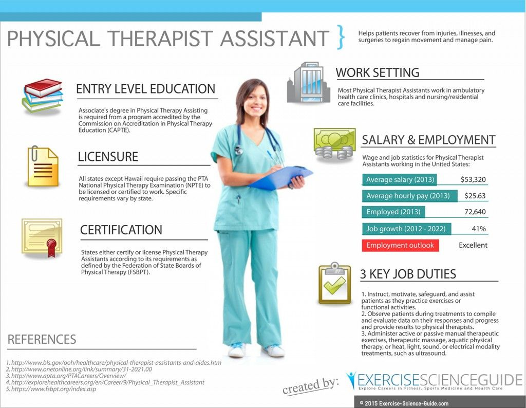 Physical Therapist Assistantinfographcareeroverview Pta