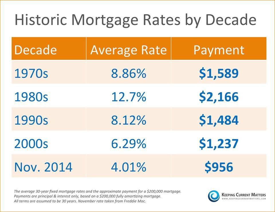 Refinance Rates Today >> Pin By Crescent Group Realty On This And That Mortgage