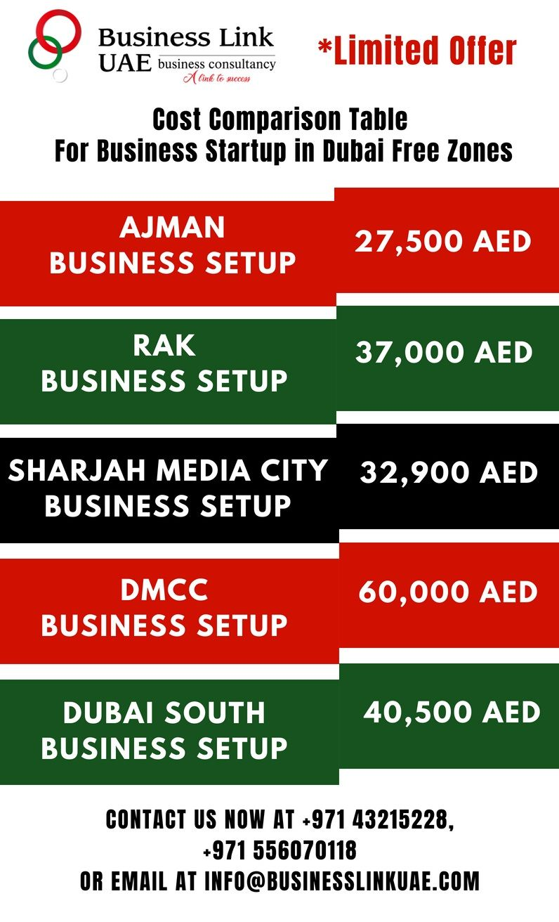 Best Offer Package Ever In Uae For Free Zone Company Setup With Costs Comparison Table Diffe Zones Like Ajman Dmcc Dubaisouth