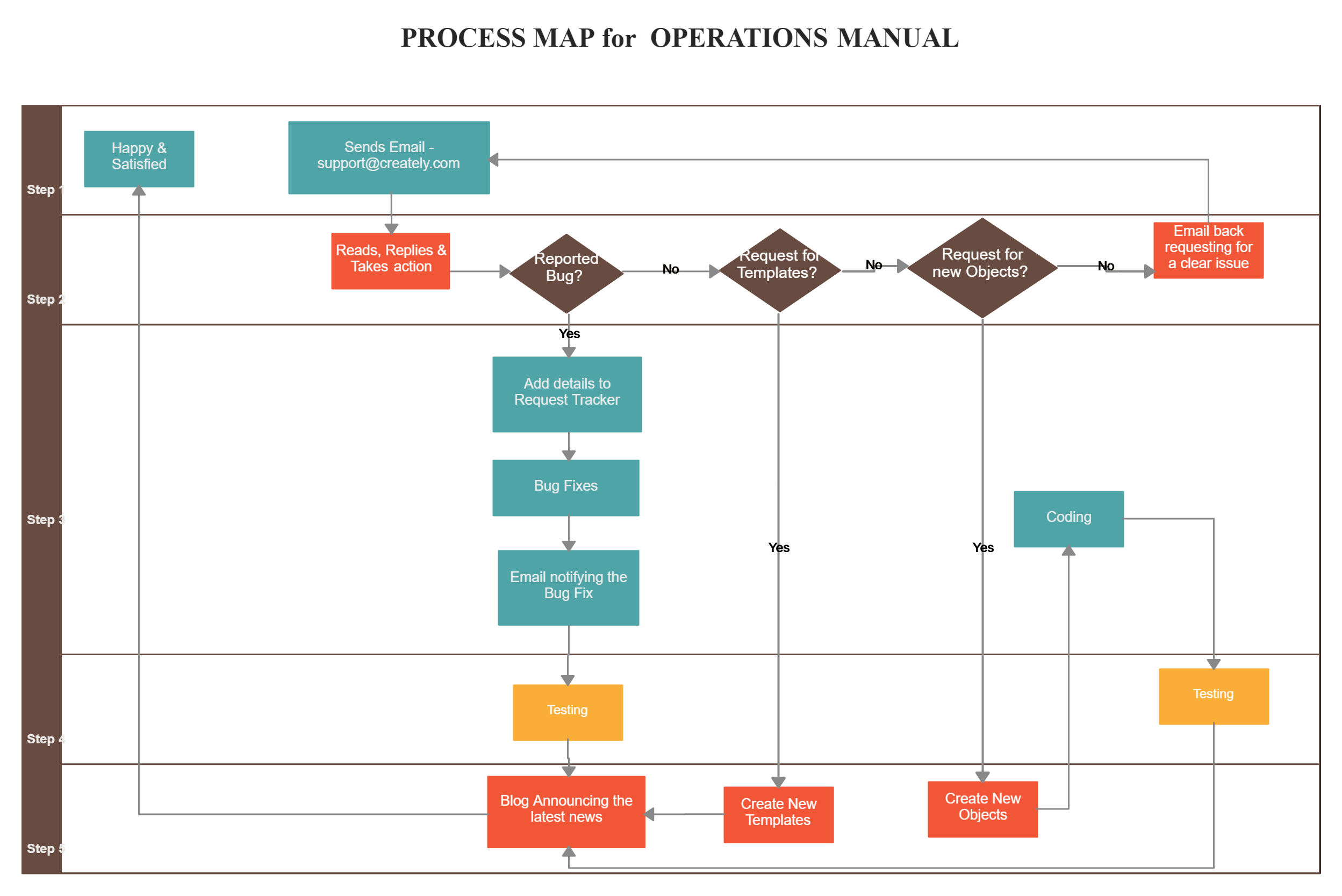 Process Map For Operations Manual Process Map Process Flow Chart Flow Chart Template