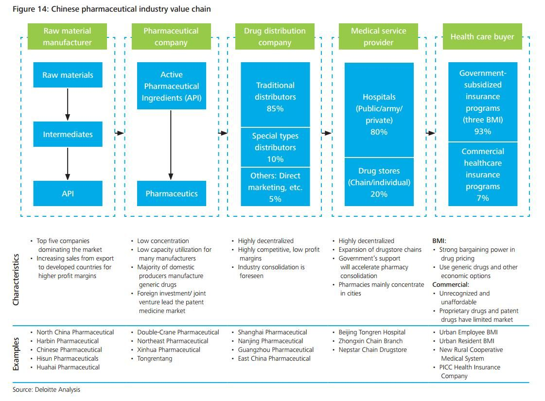 Chinese pharmaceutical industry value chain