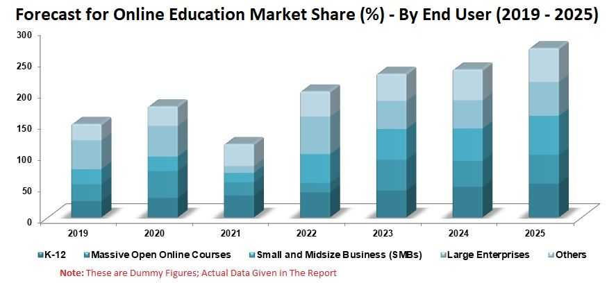 Online Education Market Global Forecast By End User Learning