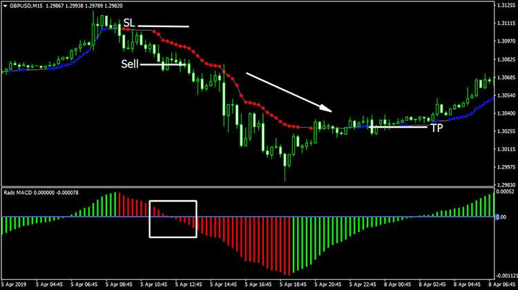 Macd Ama Trading System