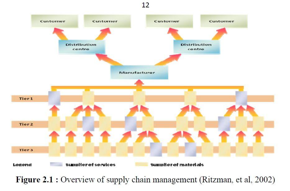 مشروع تخرج تقييم إدارة سلاسل الامداد لدى الشركات منتديات الهندسة الصناعية Supply Chain Management Chain Management Supply Chain
