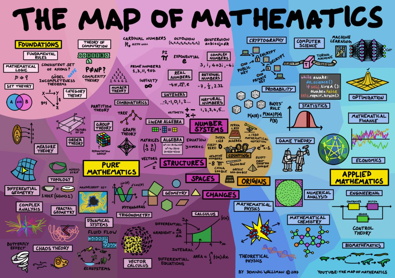 Pure mathematics, applied math, and more — all summarized in
