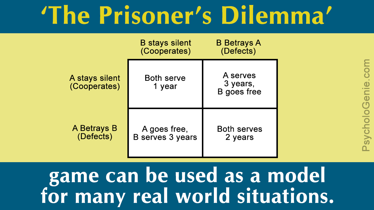 Meaning Of Prisoner S Dilemma With Real Life Examples Dilemma Prison Game Theory