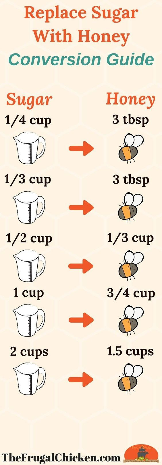 Substitute honey for sugar get perfect baked goods conversion click through for the full conversions to replace sugar with honey you also need to add baking powder and more so your baked goods turn out perfect nvjuhfo Image collections