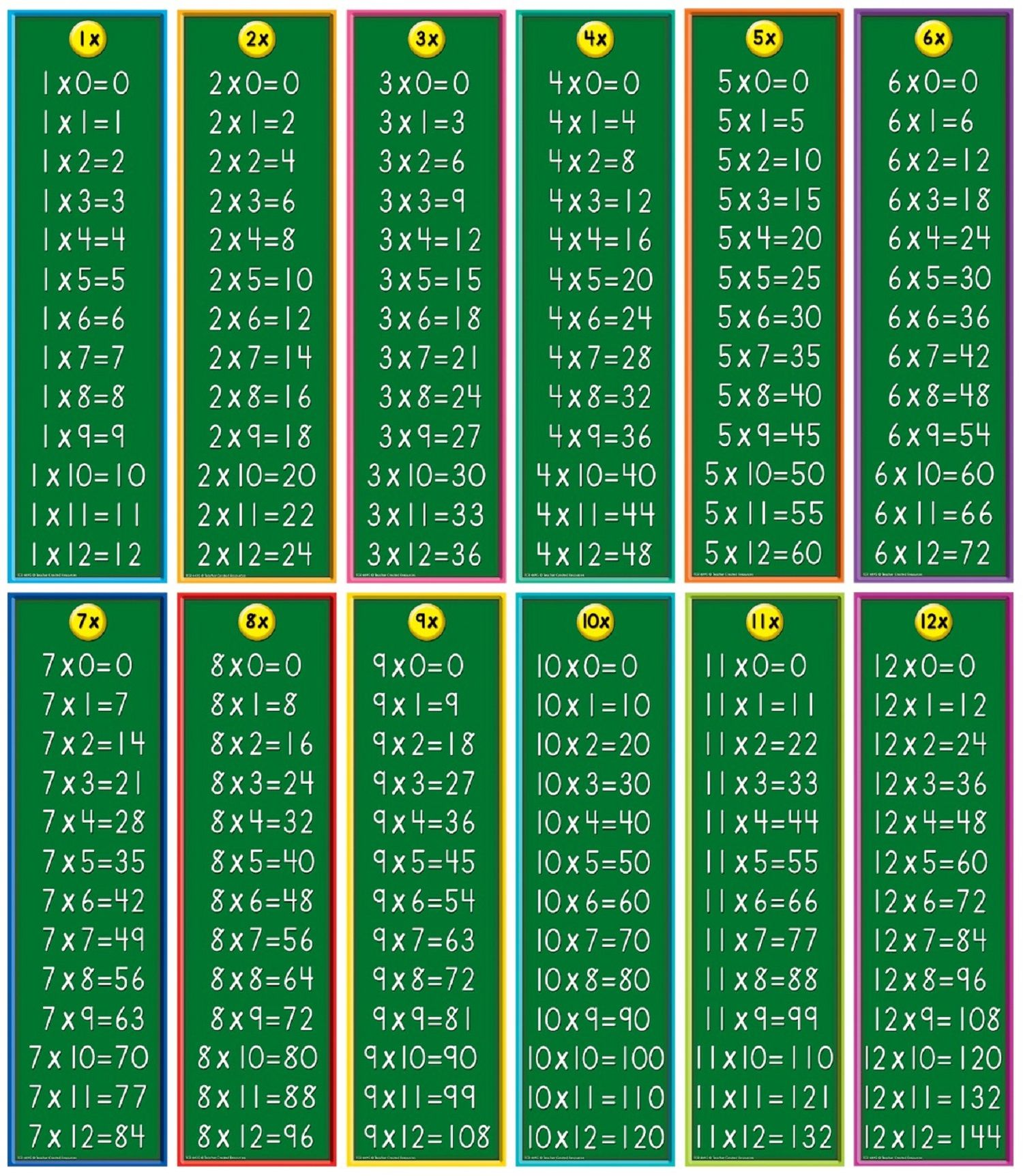 Multiplication Table for Children Mathematics Lesson