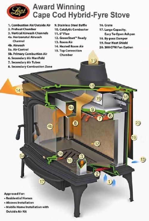 Wood Stove Decathlon Wood Stove Wood Heater Most Efficient