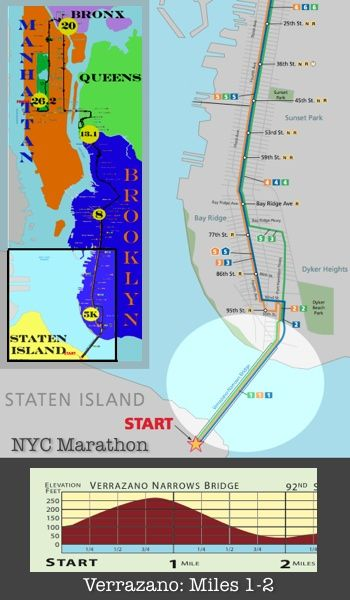 NYC Marathon elevation map of the Verrazano Bridge #nycmarathon