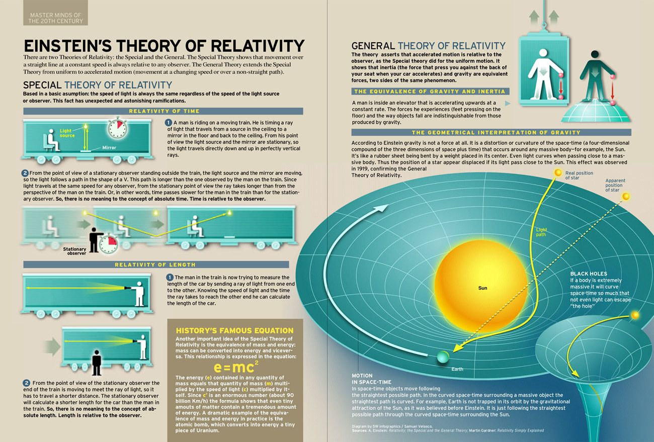 the concept of special relativity In the environment where special relativity holds—inertial environments—length, width, depth and time has an absolute proper value this is due to the inertia of matter, including light (regarding time, we must learn that time is a concept that is derived from matter in motion.