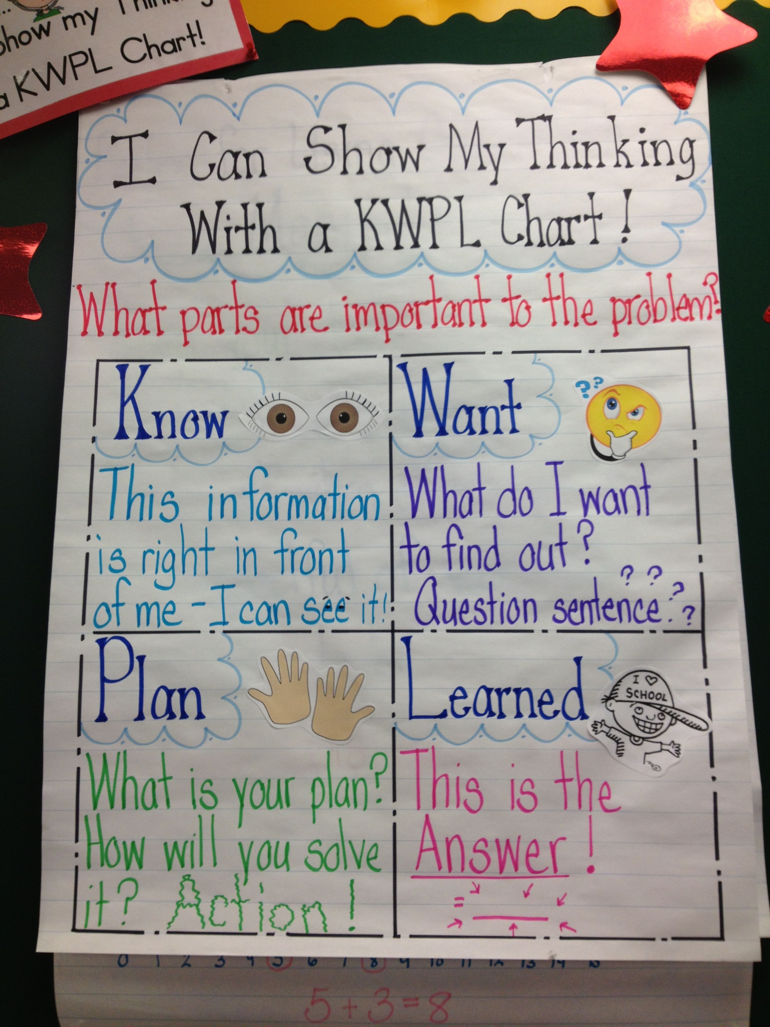 Problem Solving With A Kwpl Chart
