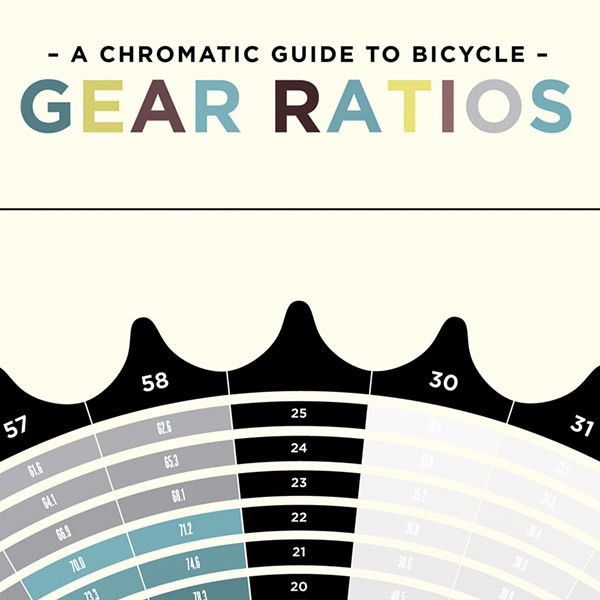 A Chromatic Guide To Bicycle Gear Ratios Poster Bicycle Gear