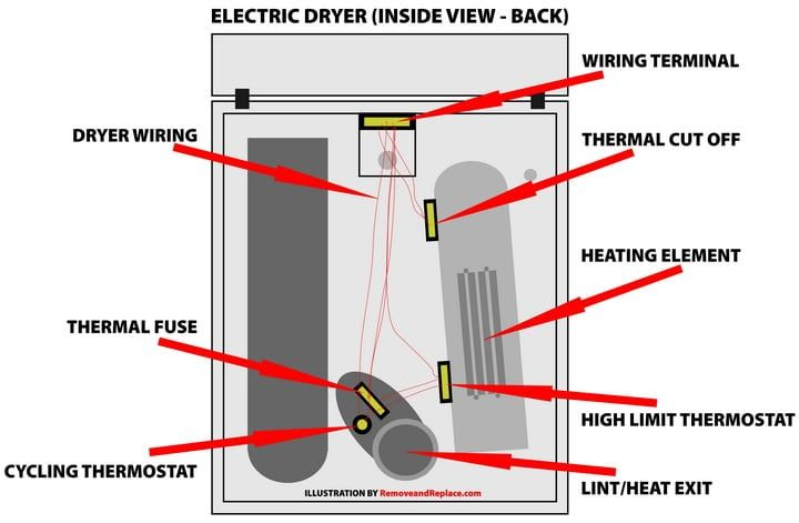 Electric Clothes Dryer Not Heating Fix Easy Diy Repair