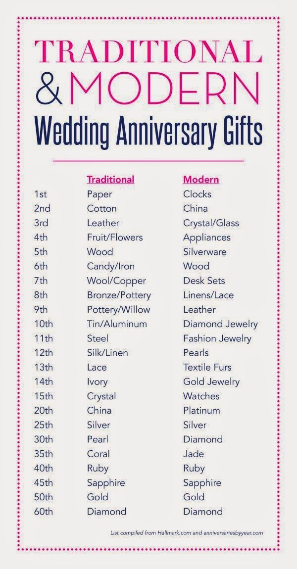 Image Result For Wedding Anniversary Gift By Year
