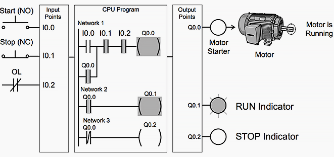 Adding Run And Stop Indicator Lights Plc Programming Electronic Engineering Ladder Logic
