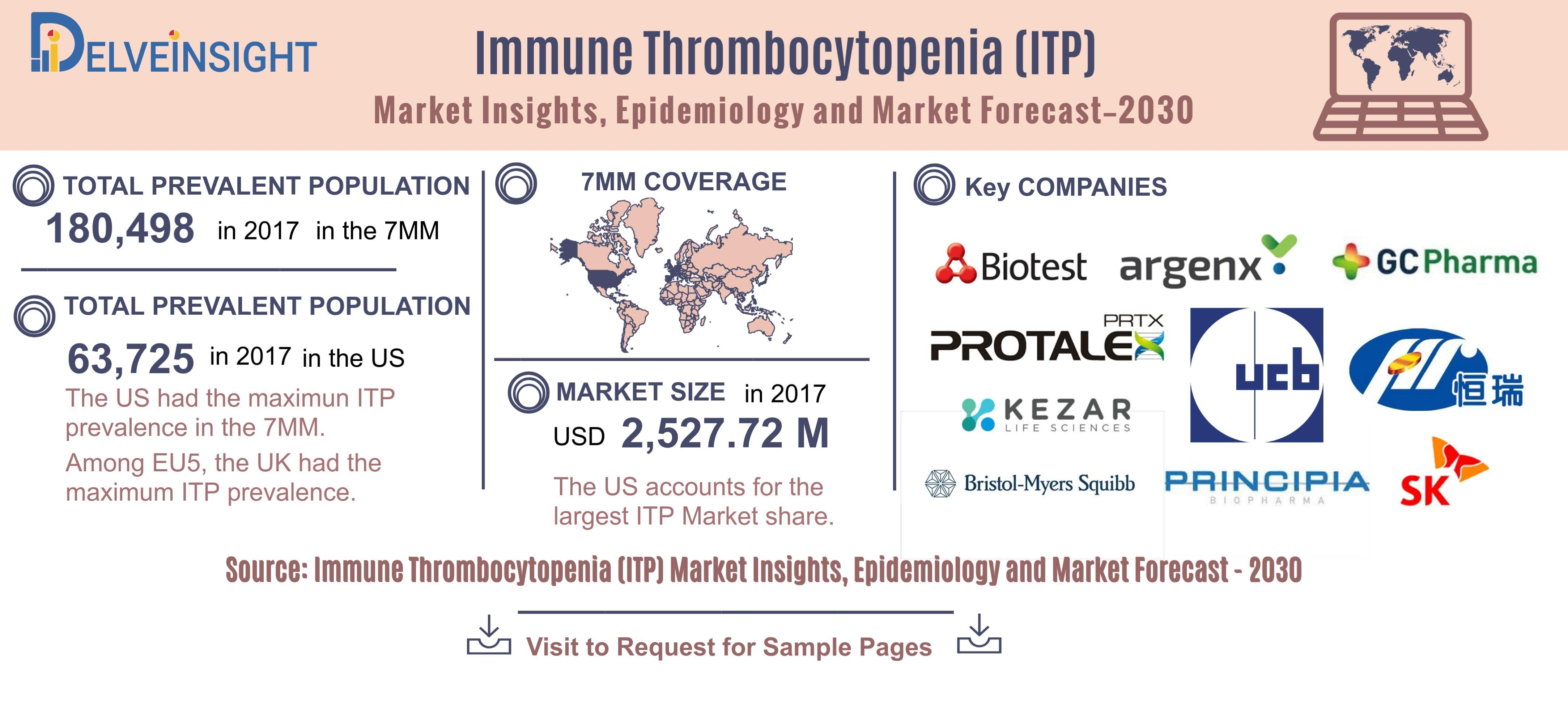 Immune thrombocytopenia Epidemiology Insights, Analysis