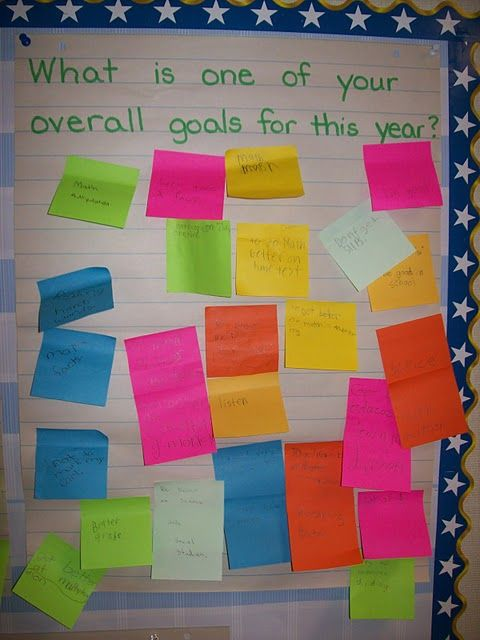 At the start of the new school year, students use post-its to write their answers to questions the teacher has posted on large chart paper
