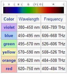 Colour Wavelength Chart Google Search Fisica Astronomia We believe the colours in our web based colour chart are a faithful representation of our pastel range. colour wavelength chart google search