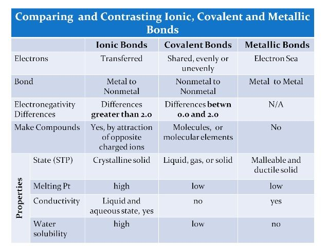 Compare And Contrast Chemical Bonds Chemistry Class