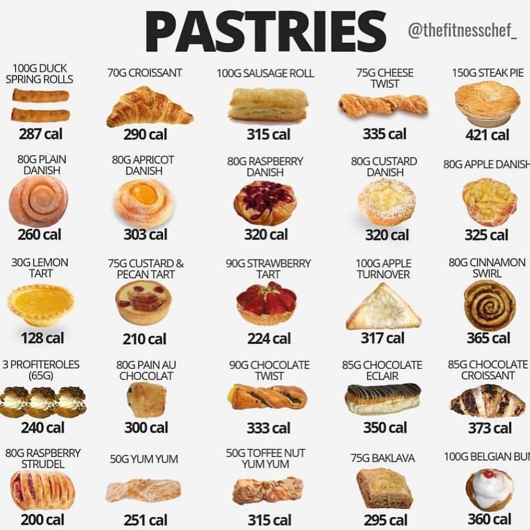 Keep an eye on the number of calories in your pastries