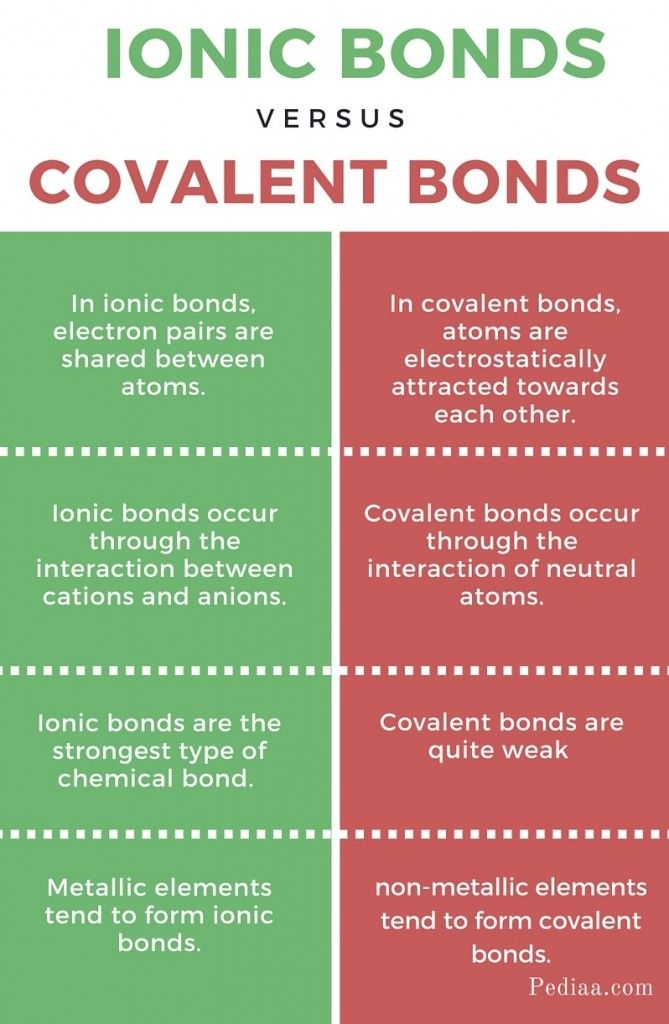 Difference between ionic vs covalent bonds infographic also teas rh pinterest