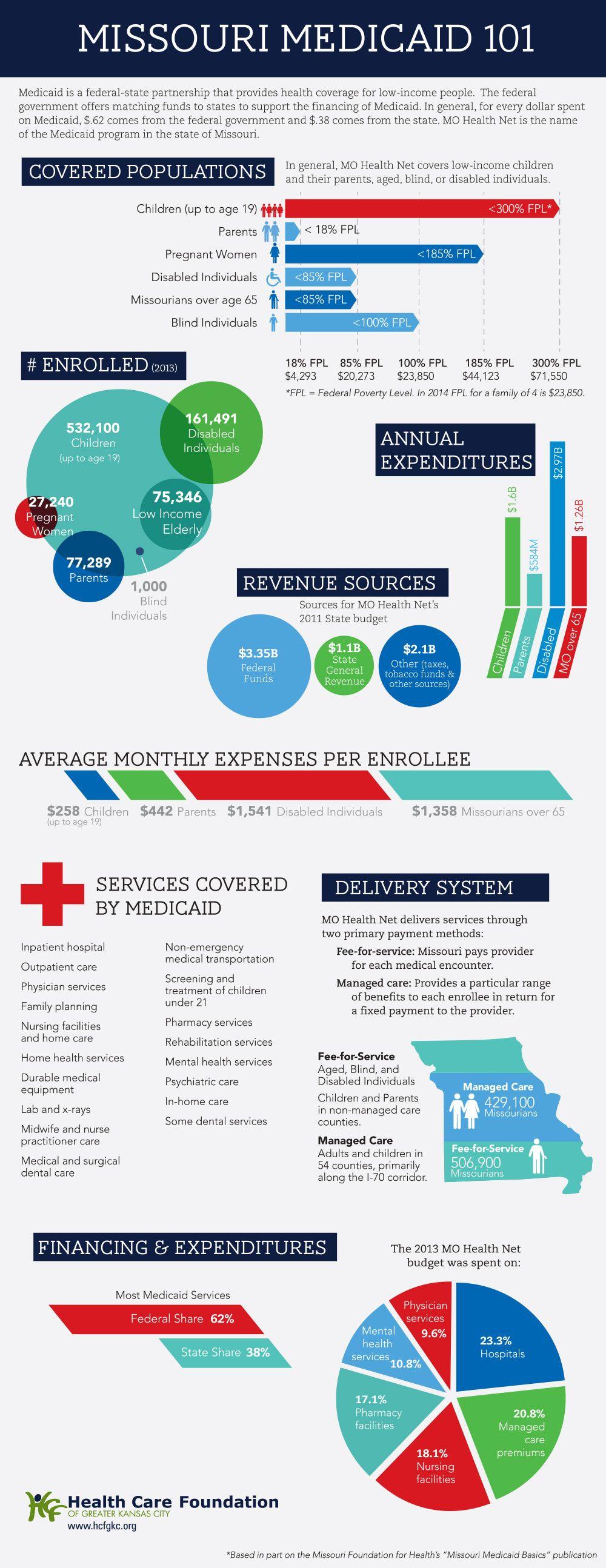 Missouri Medicaid 101 With Images Medicaid Missouri Infographic