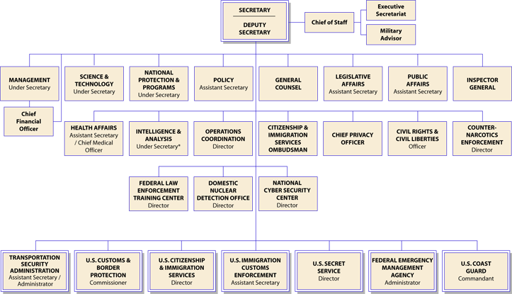 Organizational Chart Showing The Chain Of Command Among The Top Level Officials In The Department Of Ho Homeland Security Organizational Chart Chain Of Command