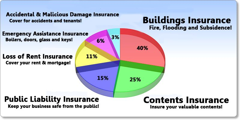 Uk Landlord Insurance Com Is A Free To Use Comparison Service For