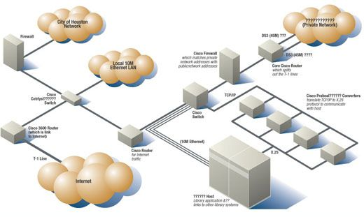Network Management Basics  Networking    Diagram