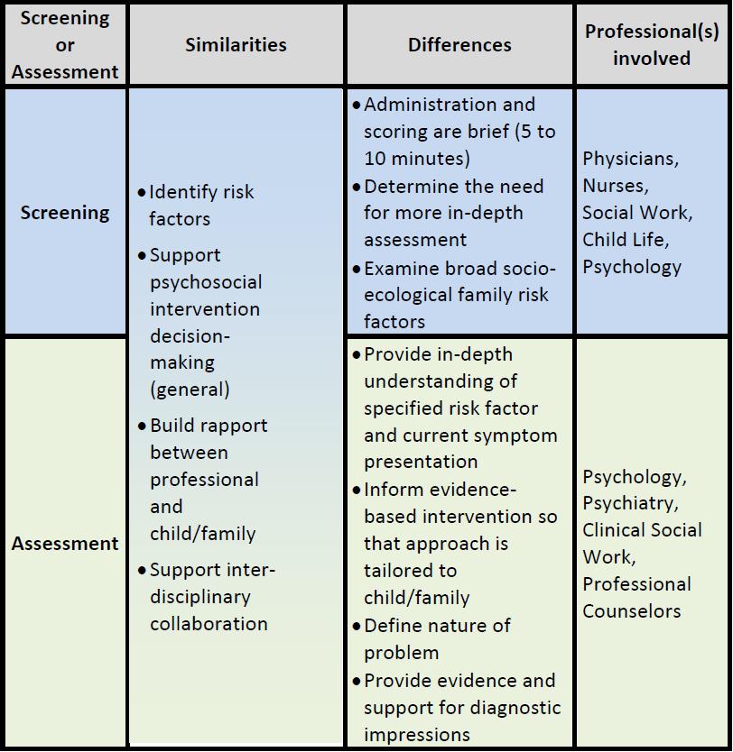Screening or Assessment Psychology, Stress, Pediatrics
