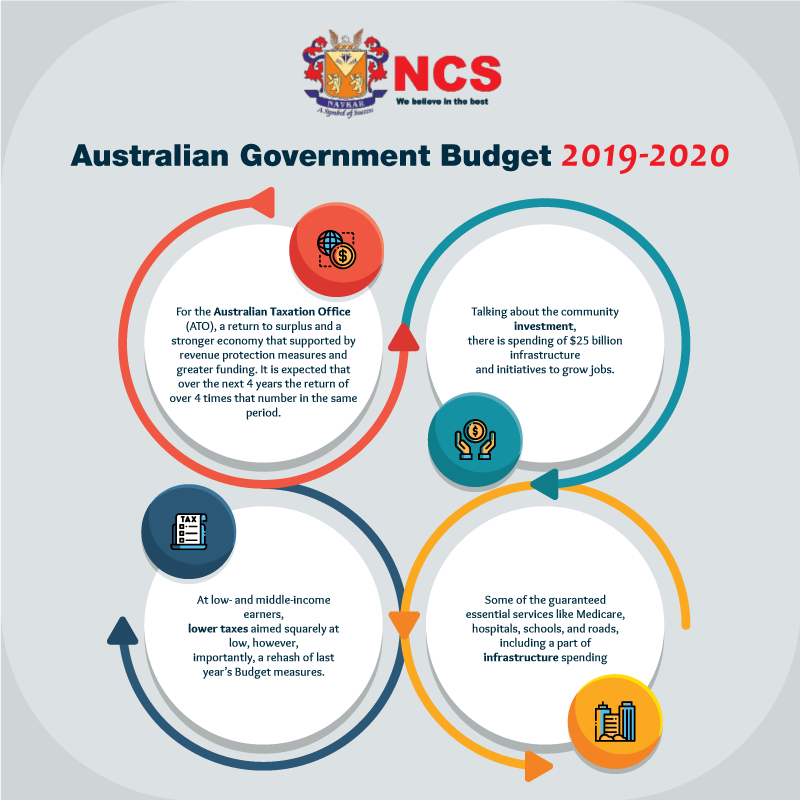 An Analysis on Australian Government Budget 20192020