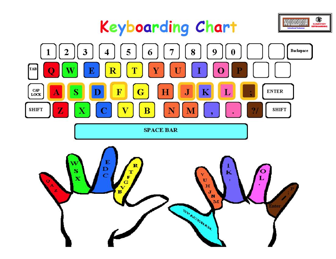Keyboarding Posture