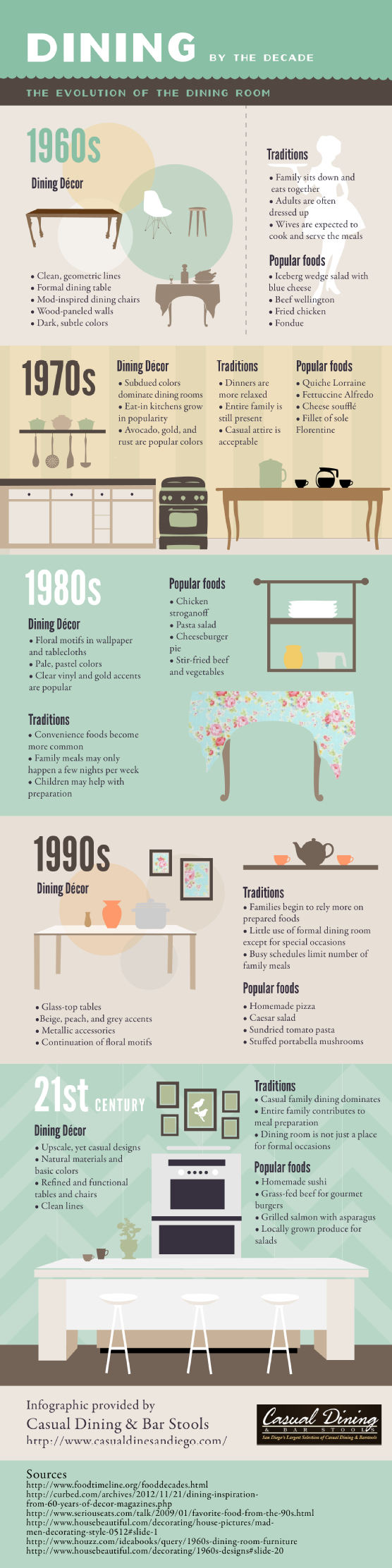 46++ Furniture styles by decade ideas