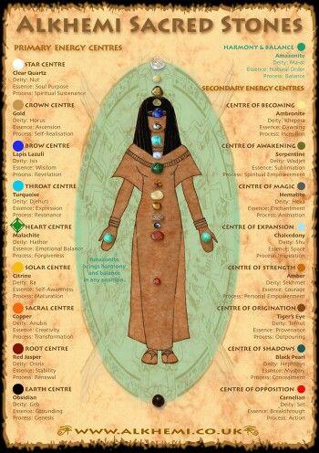 Resultado de imagen de 9 chakras egipcios